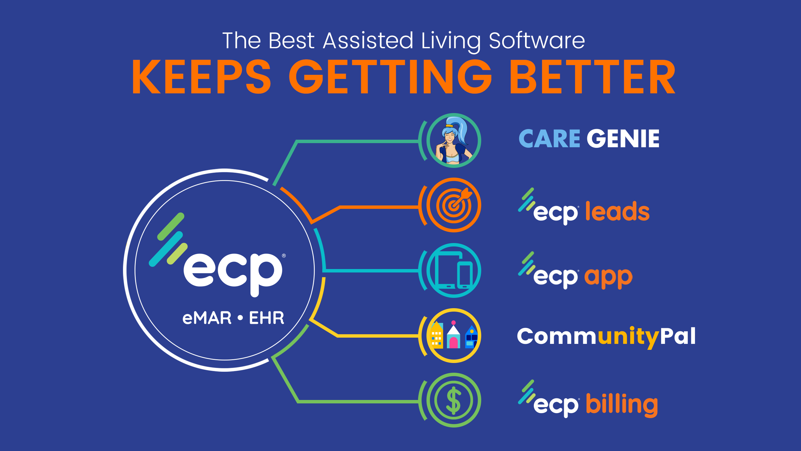 The Best Assisted Living Software Keeps Getting Better